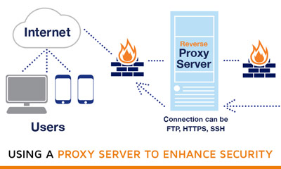 Using-a-proxy-Server-to-Enhance-Security